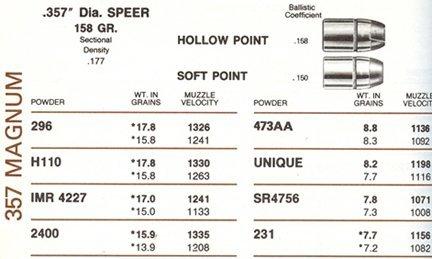 357 load from Older Speer Reloading manual - 1911Forum